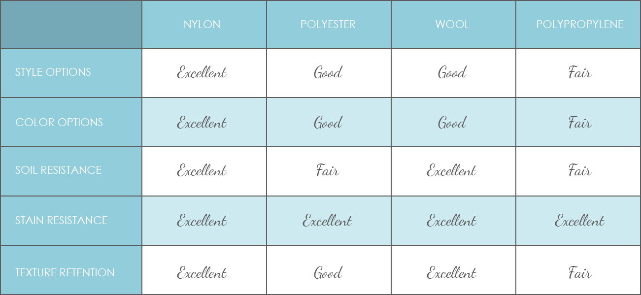 Comparing Nylon, Polyester, Wool and Polypropylene carpet fiber.